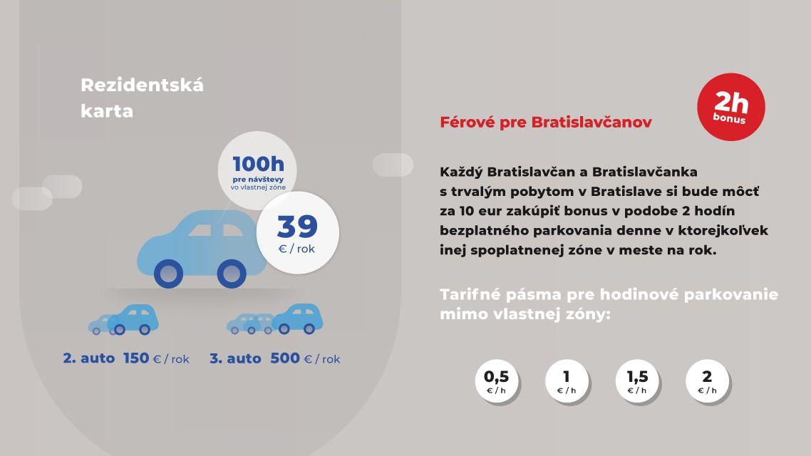 Bratislava pokračuje v príprave celomestskej parkovacej politiky - na proces inovatívneho verejného obstarávania bude dohliadať externá komisia